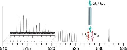 Nonlinear Nanowires Paden Roder
